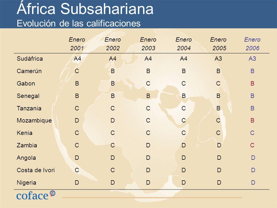 África Subsahariana Evolución de las calificaciones