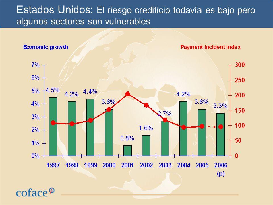 Estados Unidos: El riesgo crediticio todavía es bajo pero algunos sectores son vulnerables