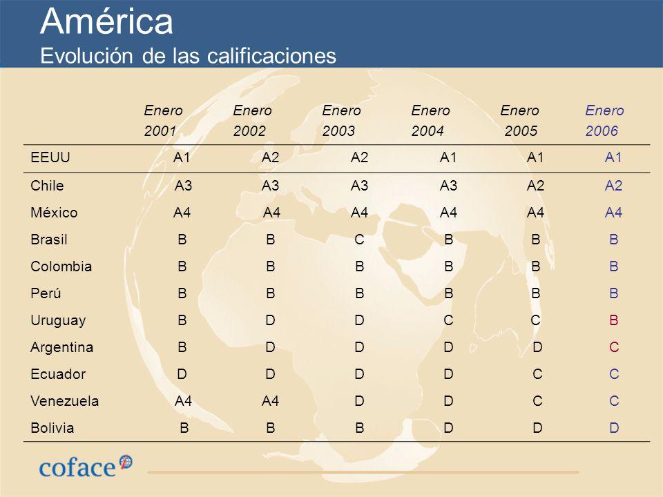 América Evolución de las calificaciones