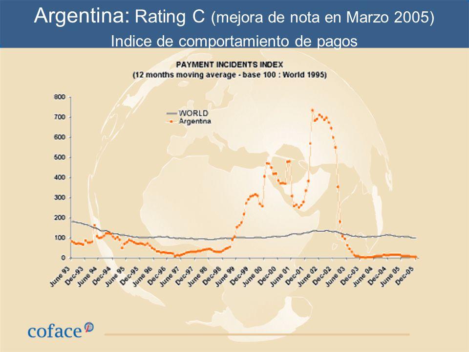 Argentina: Rating C (mejora de nota en Marzo 2005)