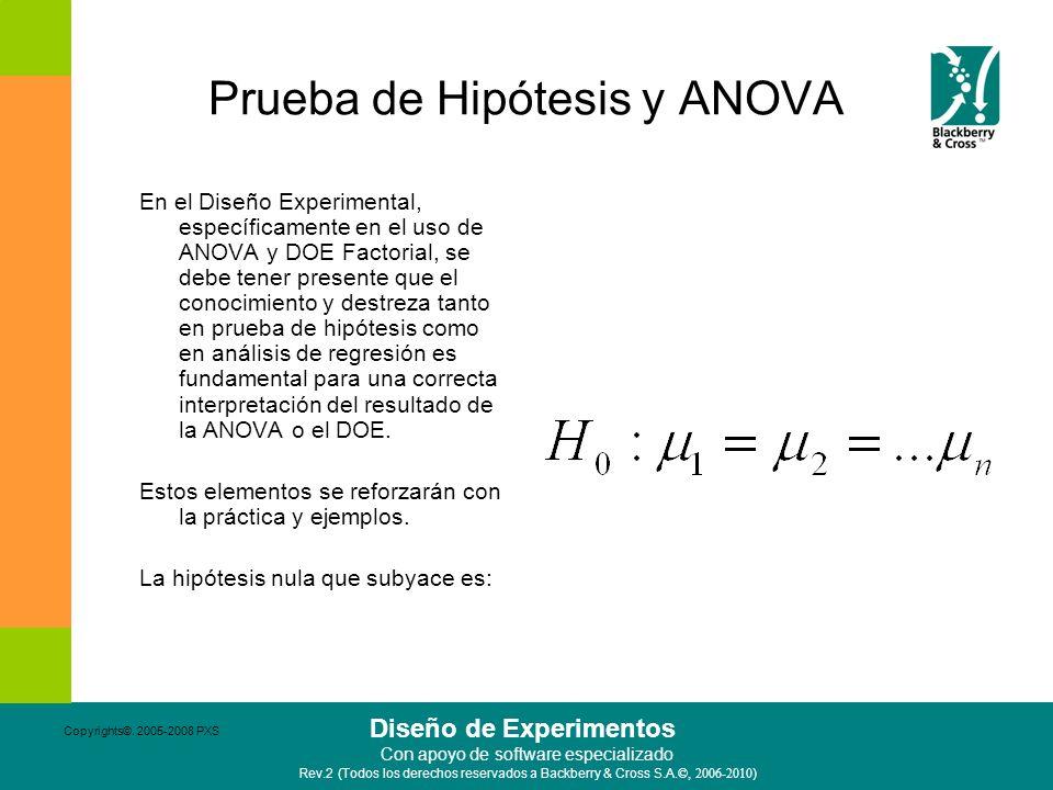 Prueba de Hipótesis y ANOVA