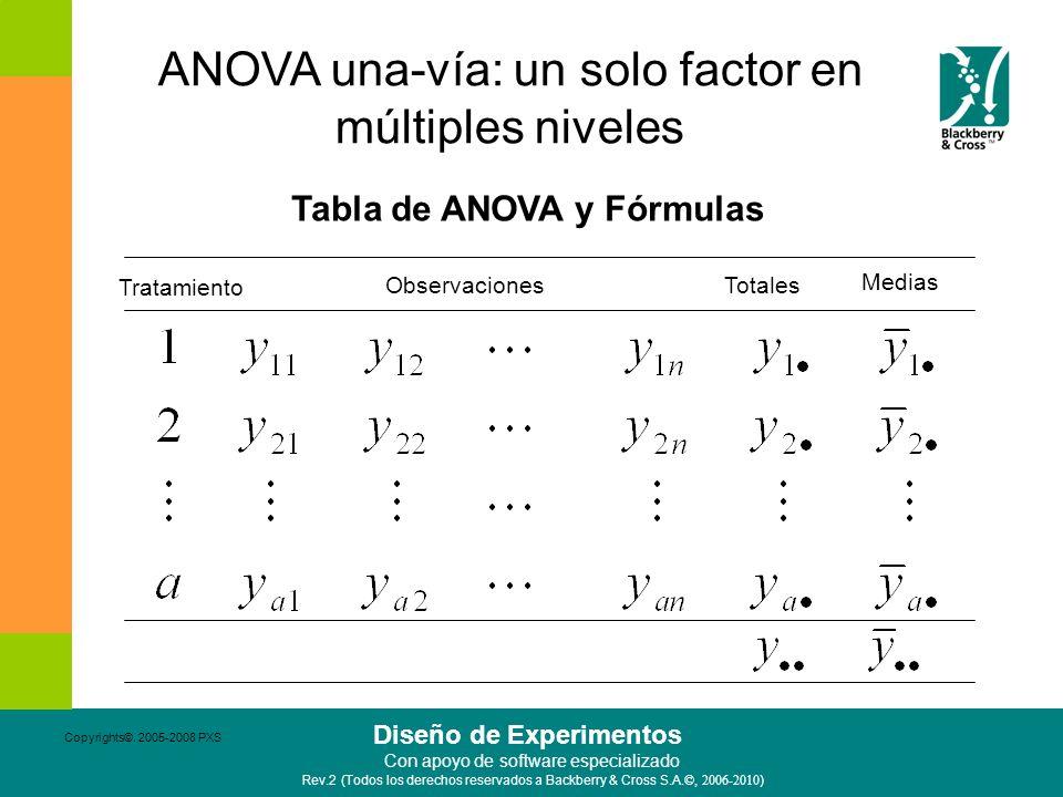 Tabla de ANOVA y Fórmulas