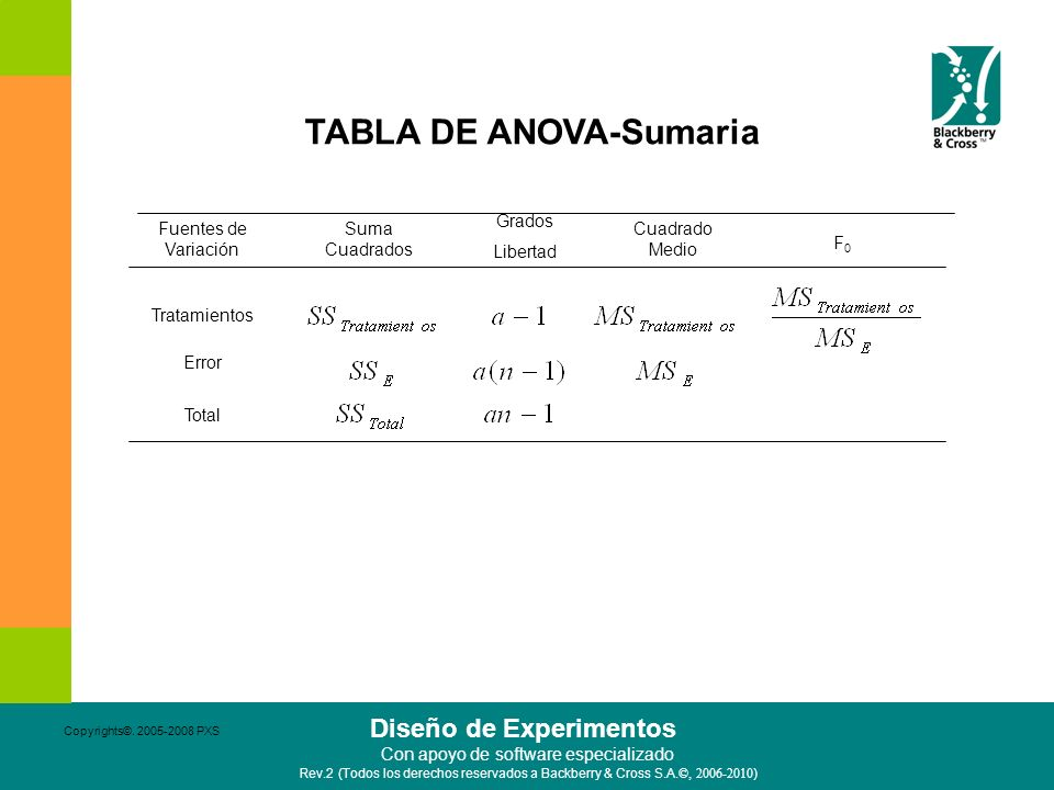 TABLA DE ANOVA-Sumaria
