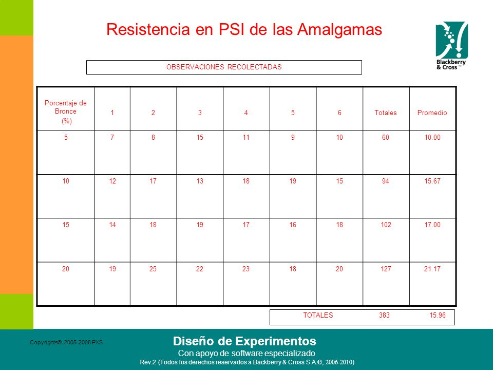 Resistencia en PSI de las Amalgamas