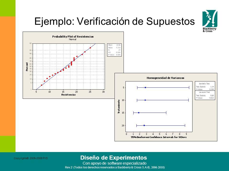 Ejemplo: Verificación de Supuestos