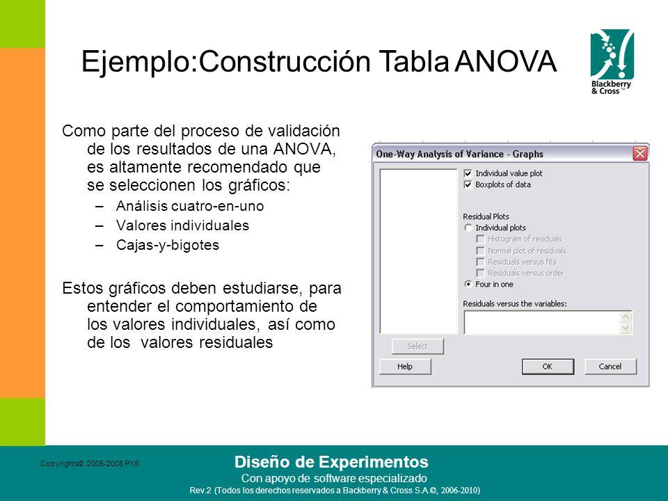 Ejemplo:Construcción Tabla ANOVA