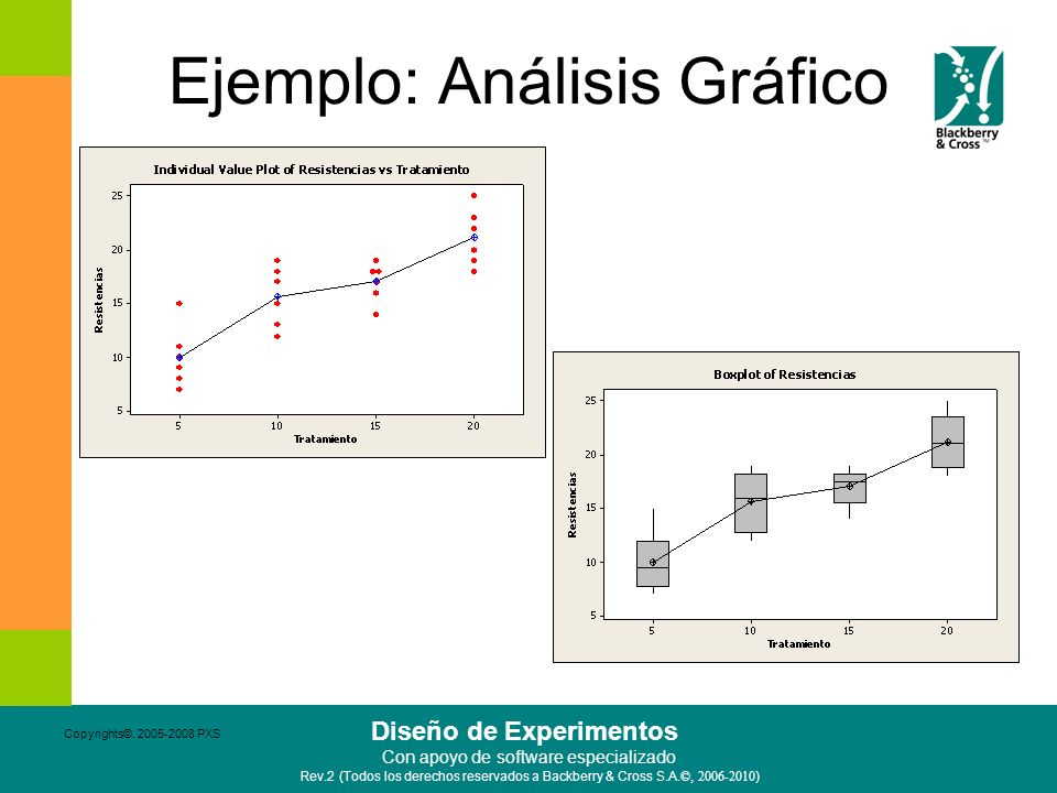 Ejemplo: Análisis Gráfico