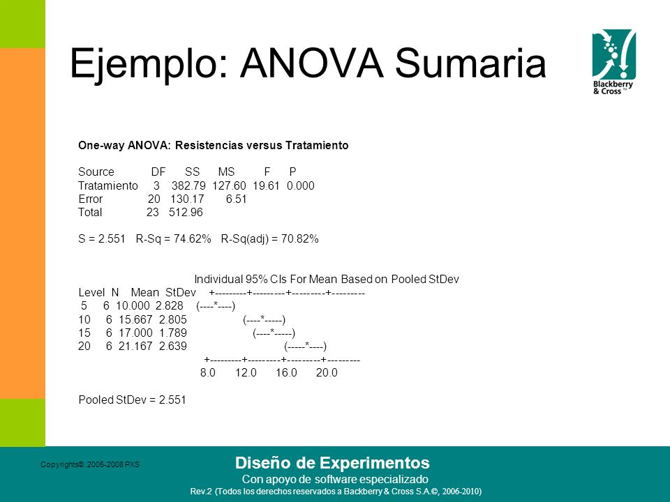 Ejemplo: ANOVA Sumaria