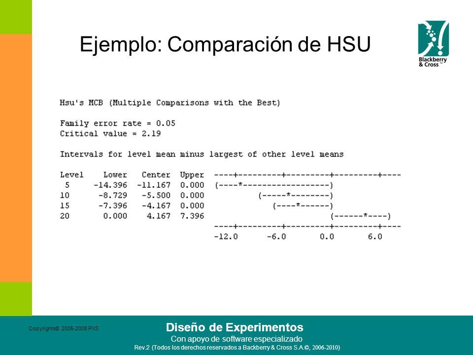 Ejemplo: Comparación de HSU