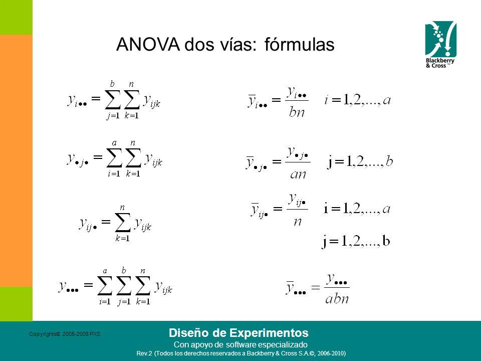 ANOVA dos vías: fórmulas