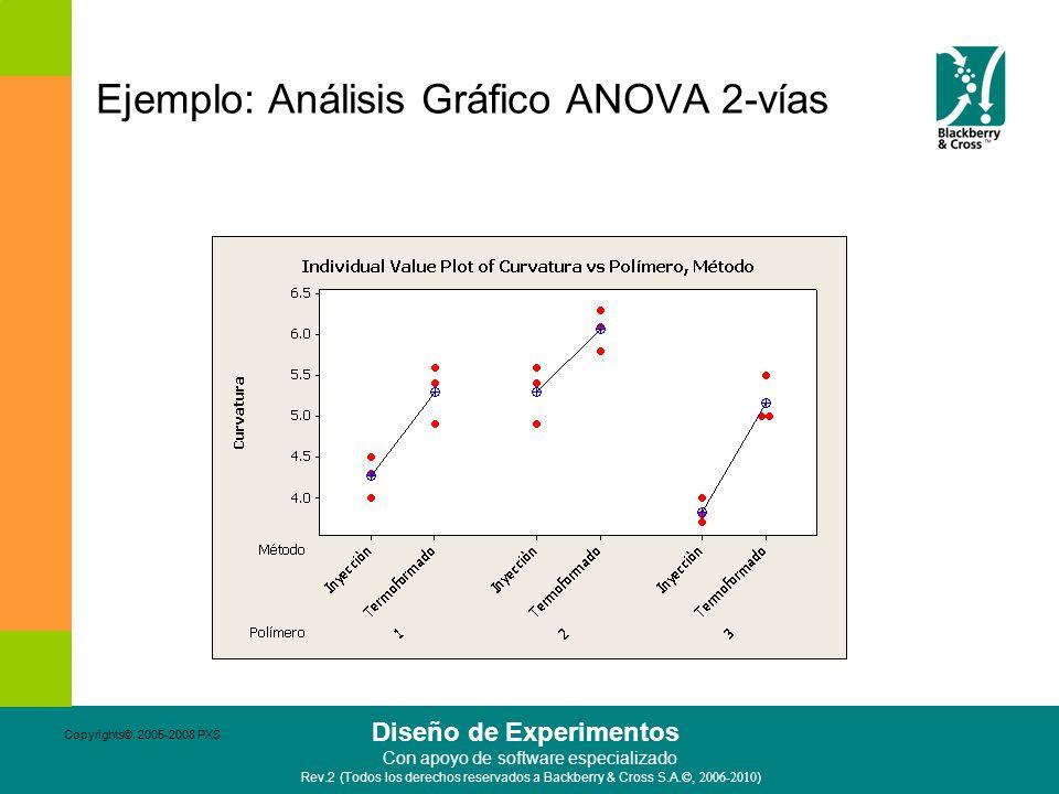 Ejemplo: Análisis Gráfico ANOVA 2-vías