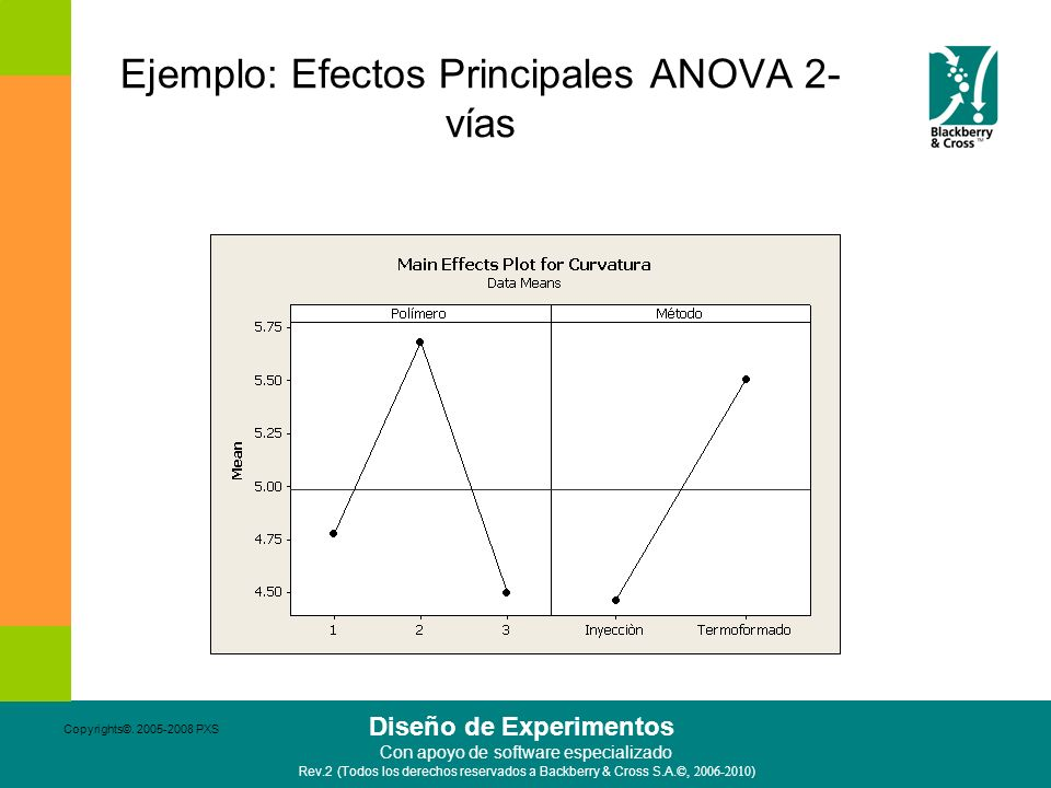 Ejemplo: Efectos Principales ANOVA 2-vías