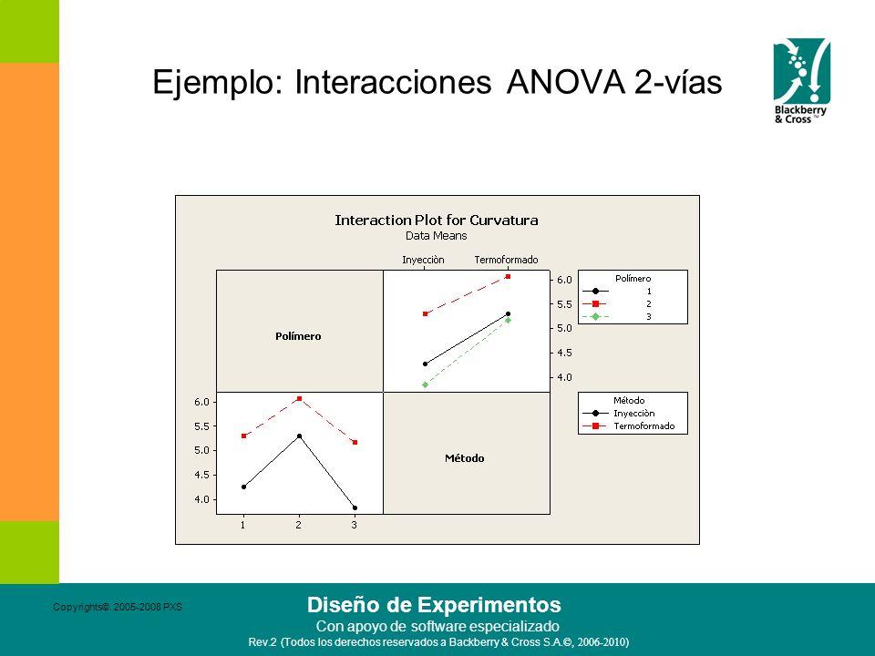 Ejemplo: Interacciones ANOVA 2-vías