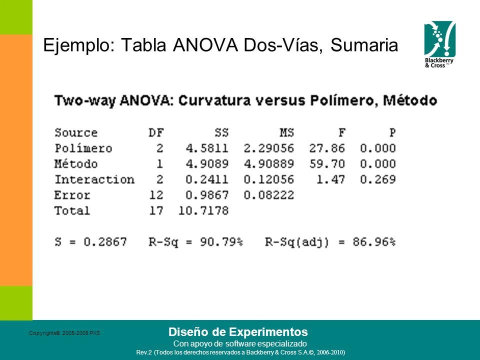 Ejemplo: Tabla ANOVA Dos-Vías, Sumaria