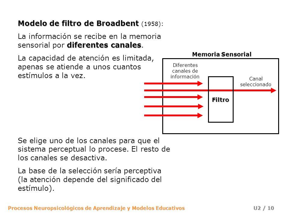 Diferentes canales de información