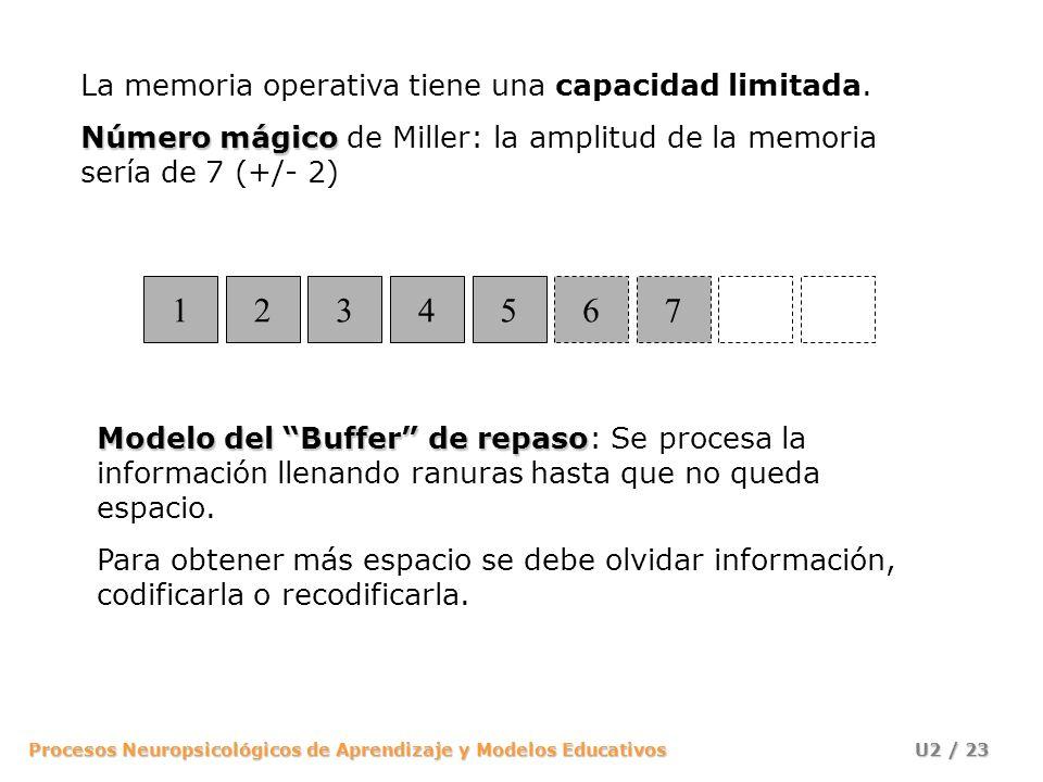 1 2 3 4 5 6 7 La memoria operativa tiene una capacidad limitada.