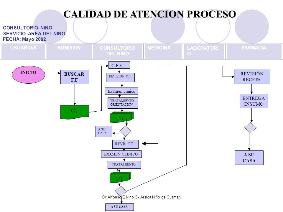 CALIDAD DE ATENCION PROCESO