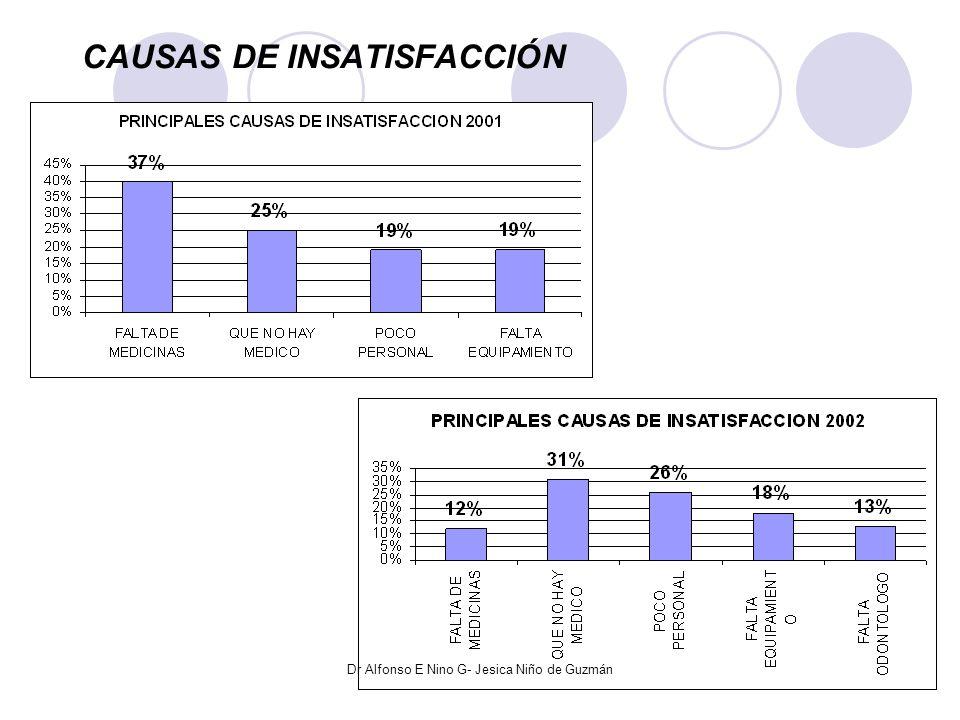 CAUSAS DE INSATISFACCIÓN