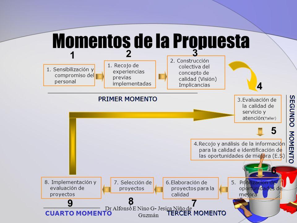 Momentos de la Propuesta