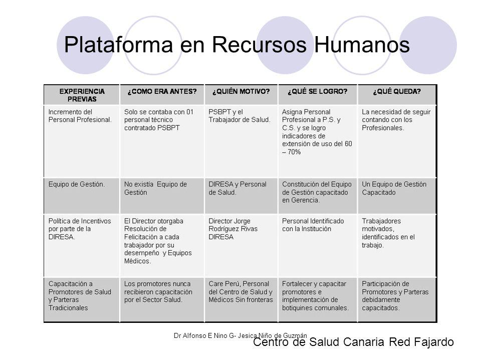 Plataforma en Recursos Humanos