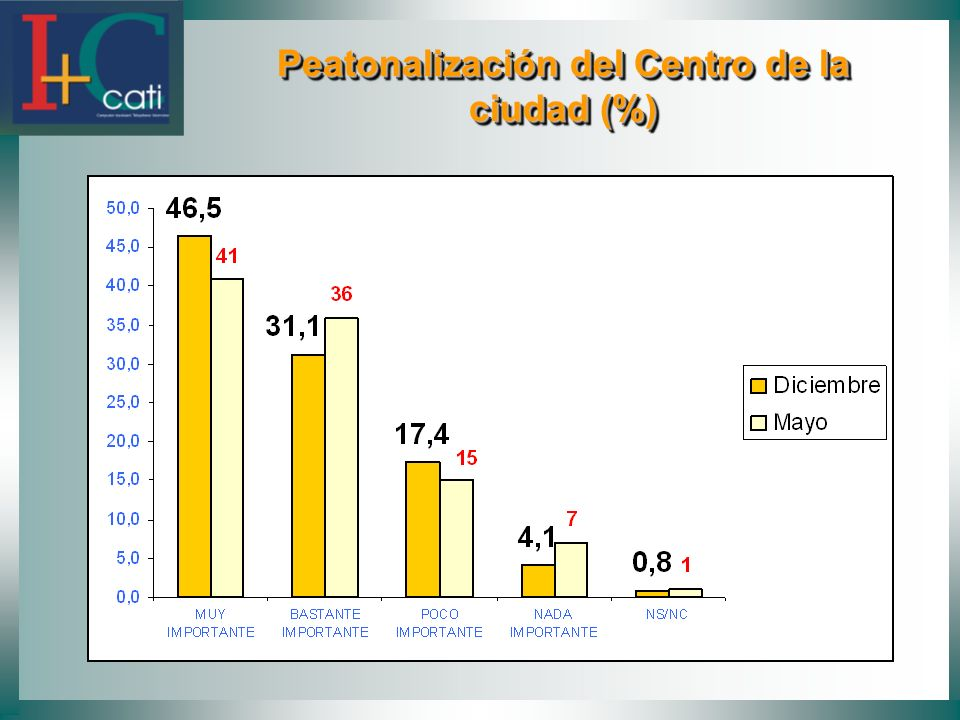 Peatonalización del Centro de la ciudad (%)