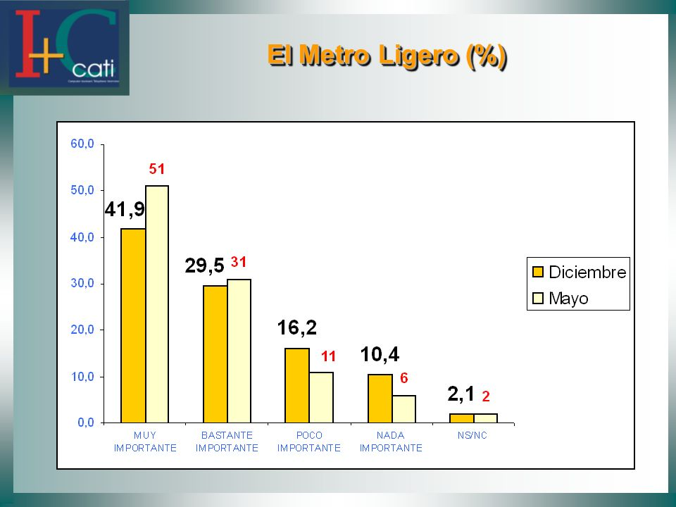 El Metro Ligero (%)