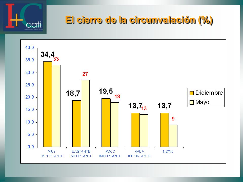 El cierre de la circunvalación (%)