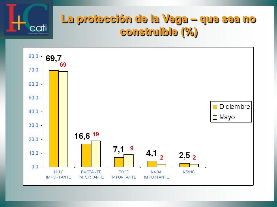 La protección de la Vega – que sea no construible (%)