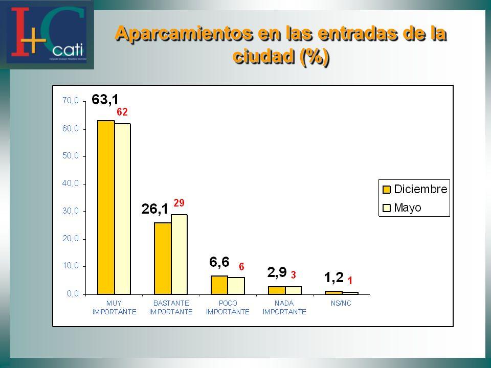 Aparcamientos en las entradas de la ciudad (%)