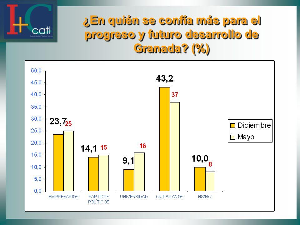 ¿En quién se confía más para el progreso y futuro desarrollo de Granada (%)