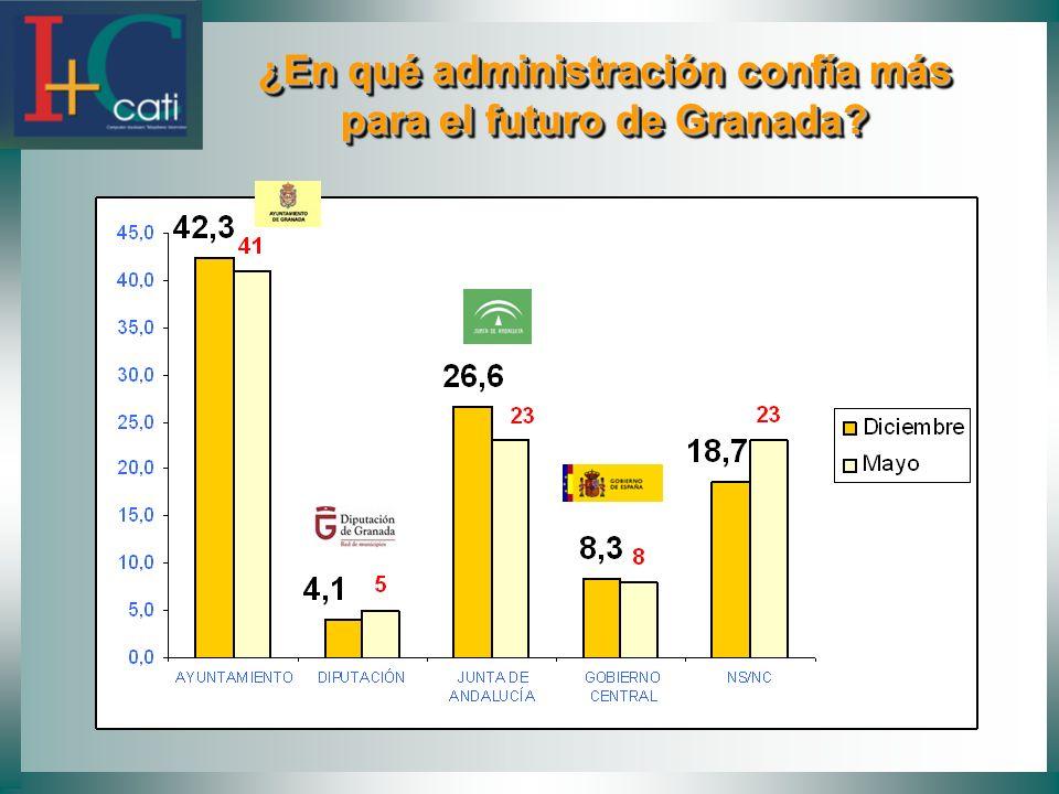 ¿En qué administración confía más para el futuro de Granada