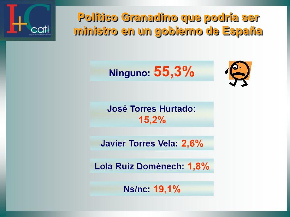 Político Granadino que podría ser ministro en un gobierno de España