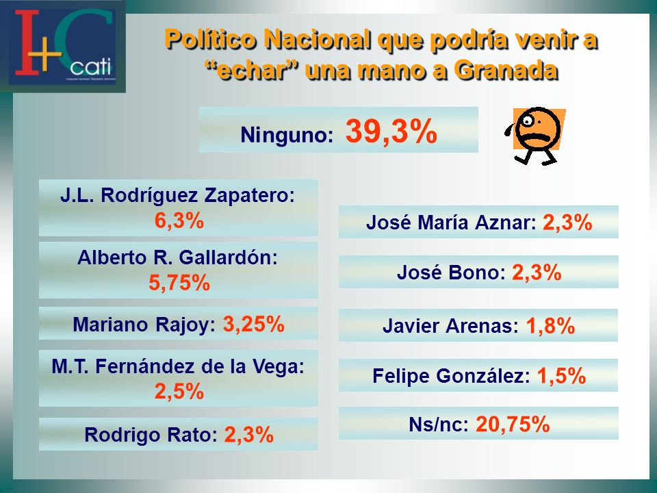 Político Nacional que podría venir a echar una mano a Granada