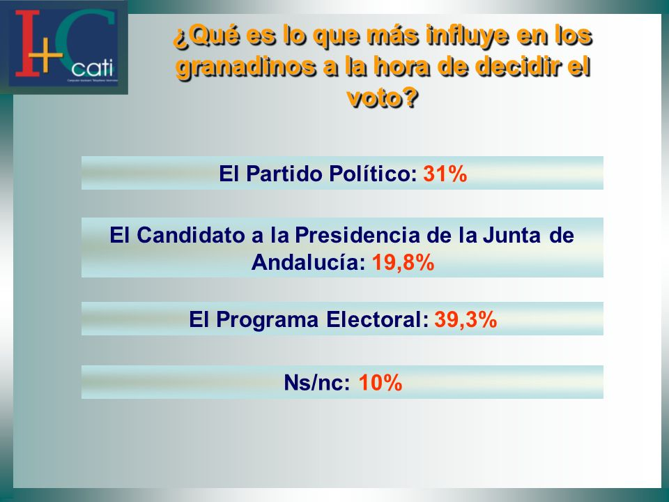 ¿Qué es lo que más influye en los granadinos a la hora de decidir el voto