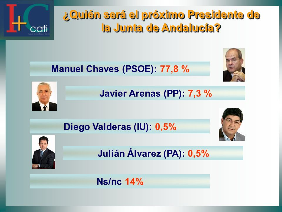 ¿Quién será el próximo Presidente de la Junta de Andalucía
