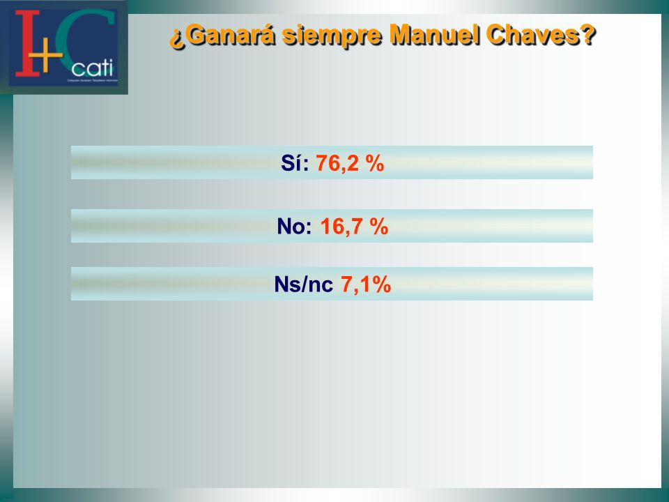 ¿Ganará siempre Manuel Chaves