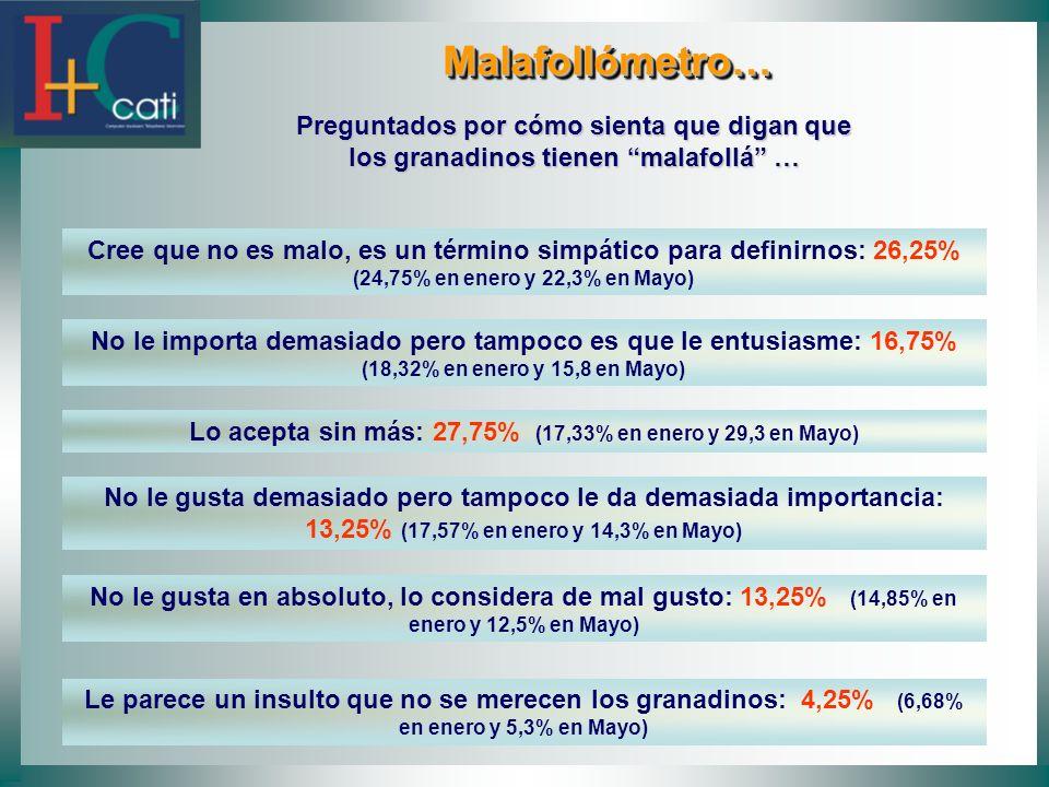 Lo acepta sin más: 27,75% (17,33% en enero y 29,3 en Mayo)