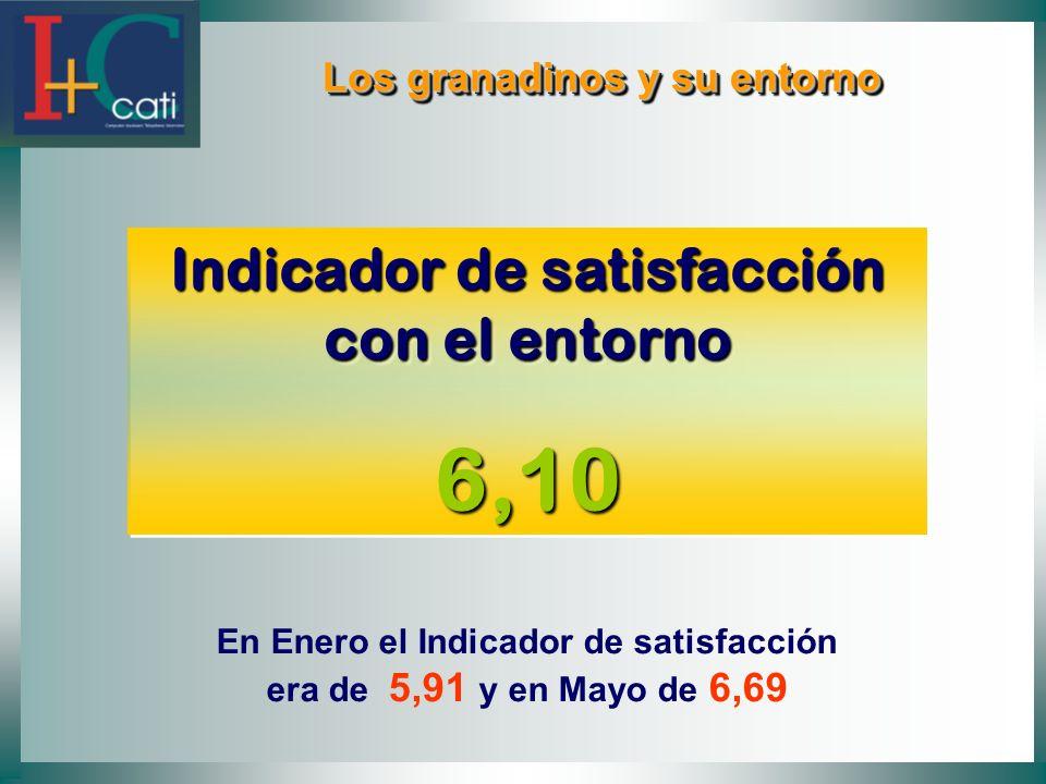 6,10 Indicador de satisfacción con el entorno