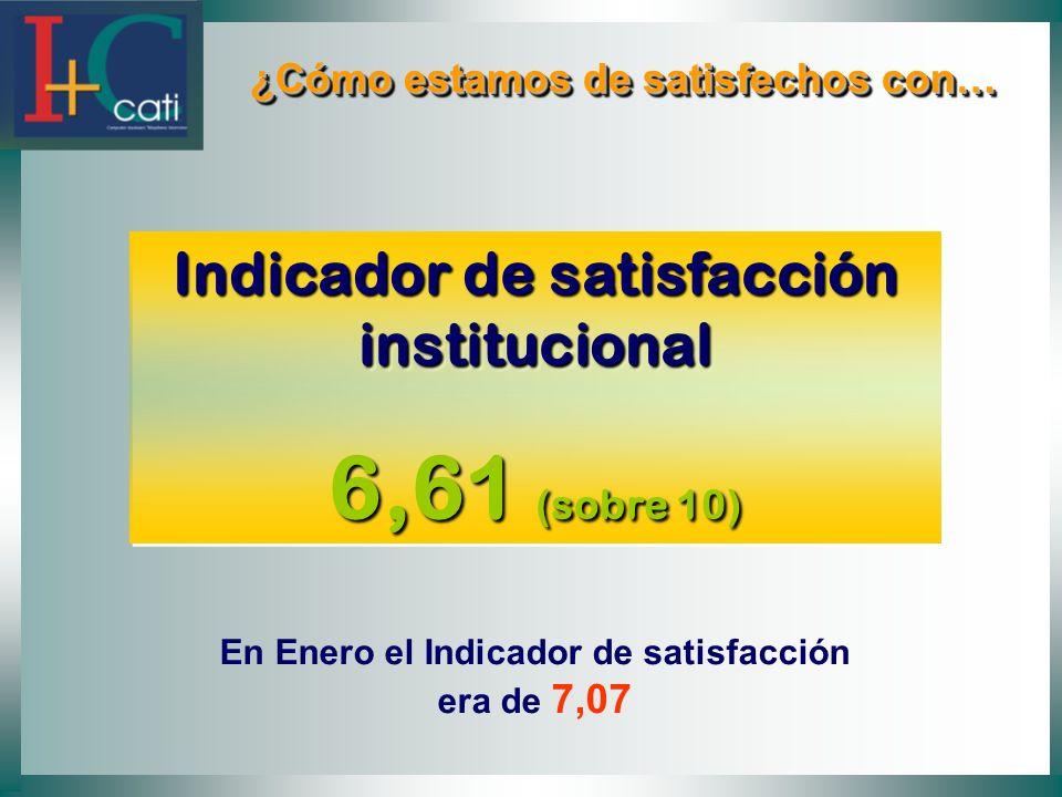 6,61 (sobre 10) Indicador de satisfacción institucional