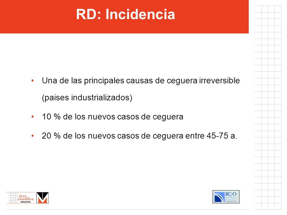RD: Incidencia Una de las principales causas de ceguera irreversible (paises industrializados) 10 % de los nuevos casos de ceguera.