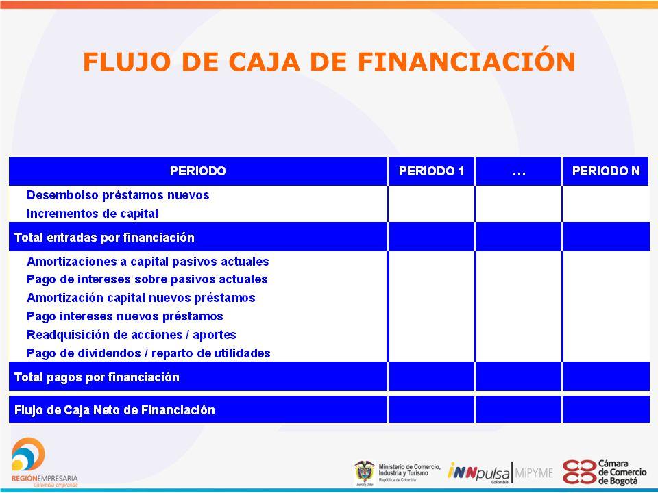 FLUJO DE CAJA DE FINANCIACIÓN