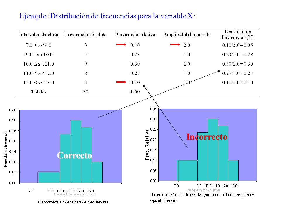 Ejemplo :Distribución de frecuencias para la variable X: