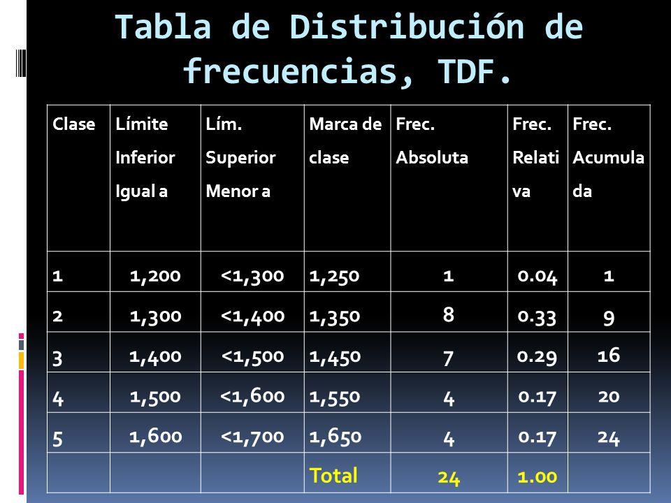 Distribucion De Frecuencia Tabla De Tabla De Distribuci