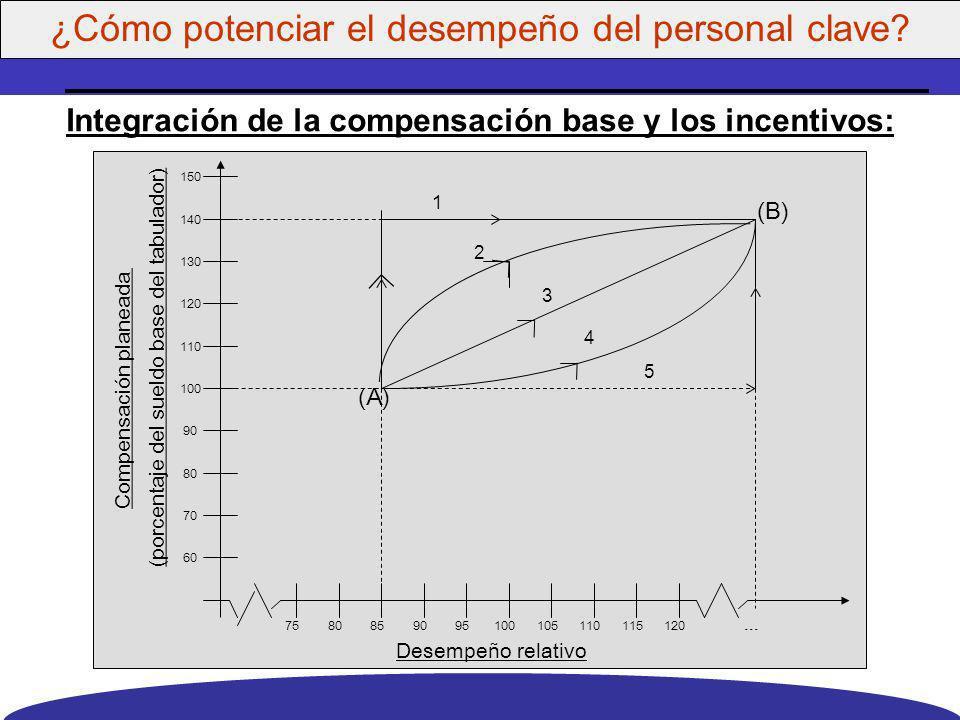 Integración de la compensación base y los incentivos: