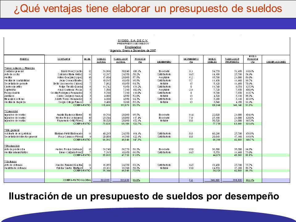 Ilustración de un presupuesto de sueldos por desempeño