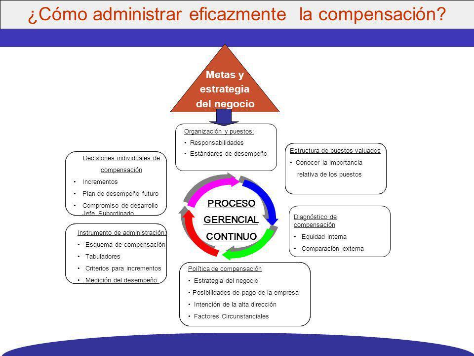 ¿Cómo administrar eficazmente la compensación