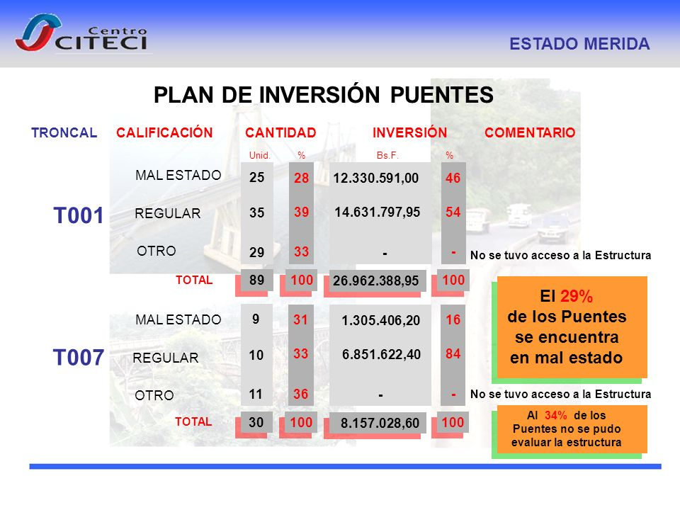 PLAN DE INVERSIÓN PUENTES