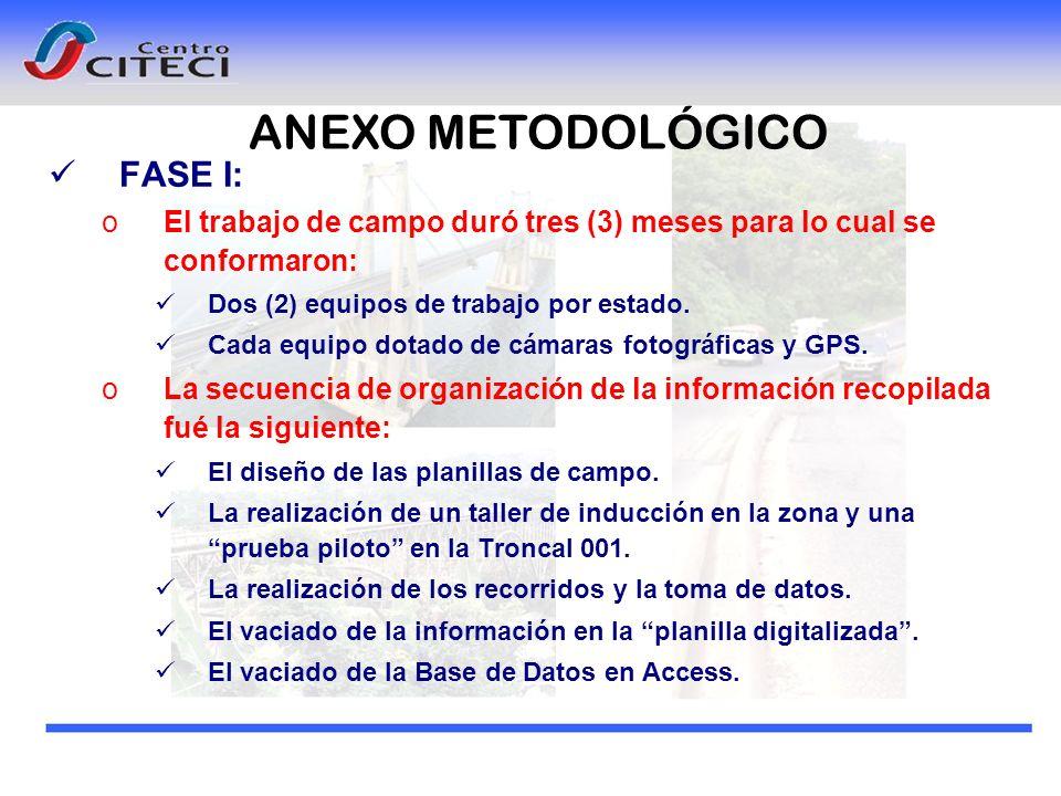 ANEXO METODOLÓGICO FASE I: