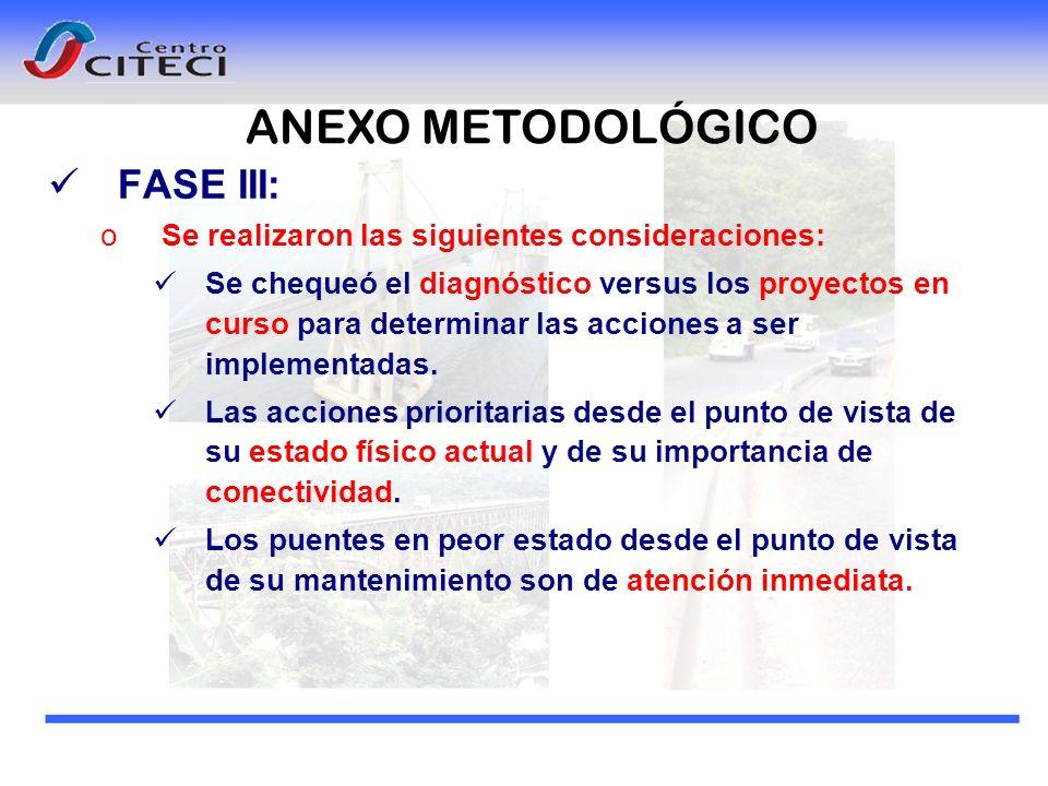 ANEXO METODOLÓGICO FASE III: