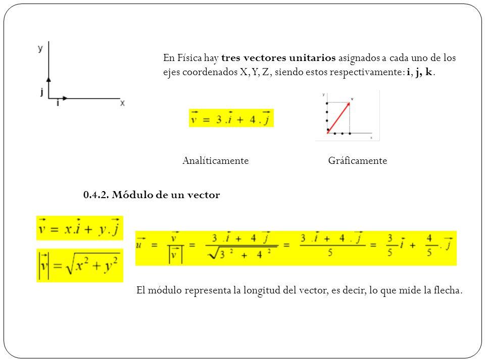 En Física hay tres vectores unitarios asignados a cada uno de los